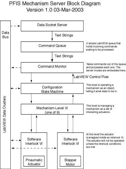 software architecture definition document With documents design definition